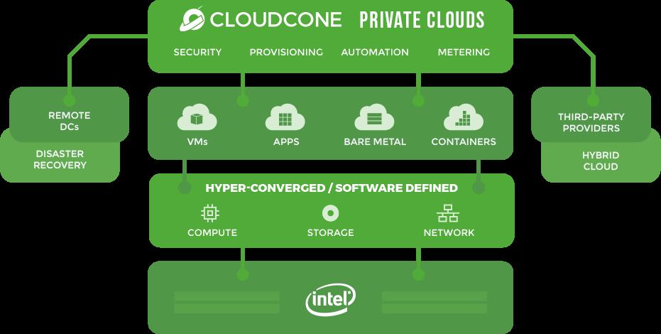 CloudCone Private Cloud Architecture